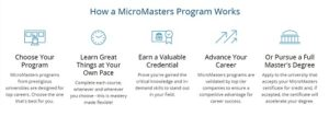 How edX MicroMasters Might Transform Higher Education and