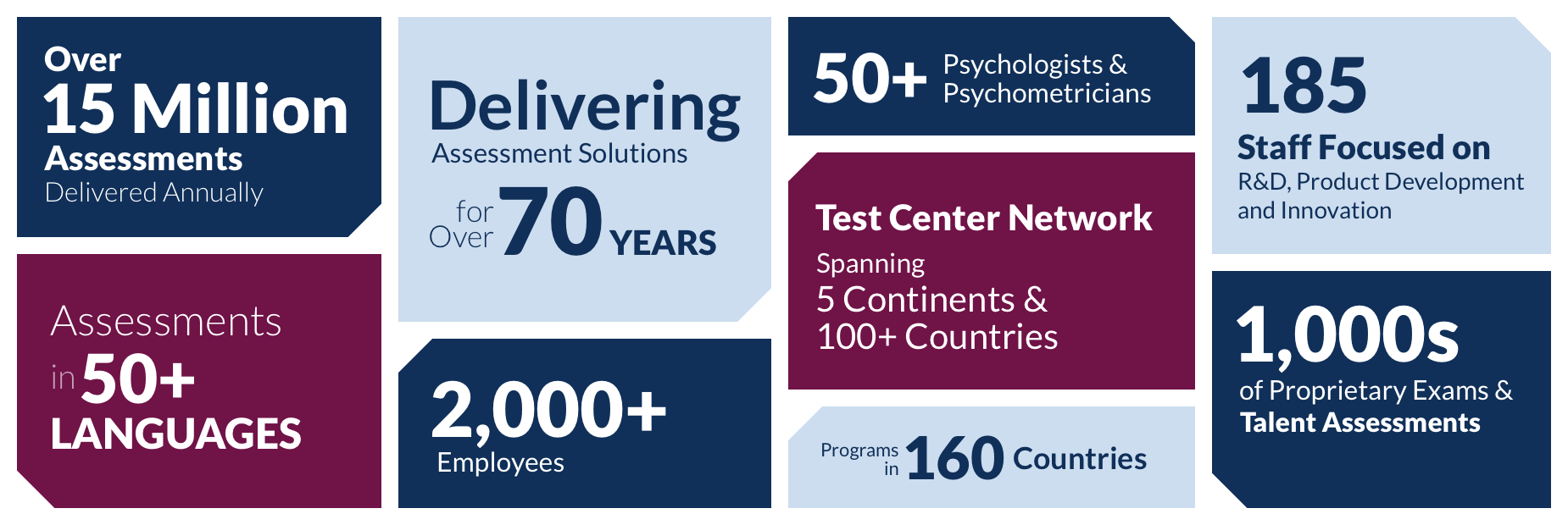 Over 13 Million Assessments Delivered Annually, Delivering Assessment Solutions for Over 70 Years, 50+ Psychologists and Psychometricians, 185 Staff Focused on Research & Development, Product Development and Innovation, Assessments in 50+ Languages, 2000+ Employees, Test Center Network Spanning 5 Continents and 100+ Countries, Programs in 160 Countries, 1000s of Proprietary Exams and Talent Assessments